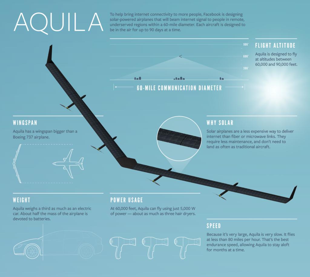Facebook Aquila caracteristicas