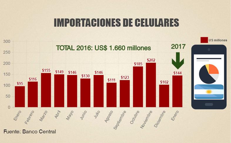 importaciones celulares chile