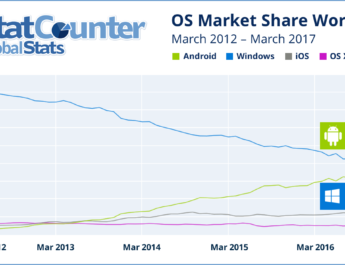 Android vs Microsoft Statcounter
