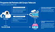 Telecom presentó el programa Partners para dar acceso a Pymes a su datacenter