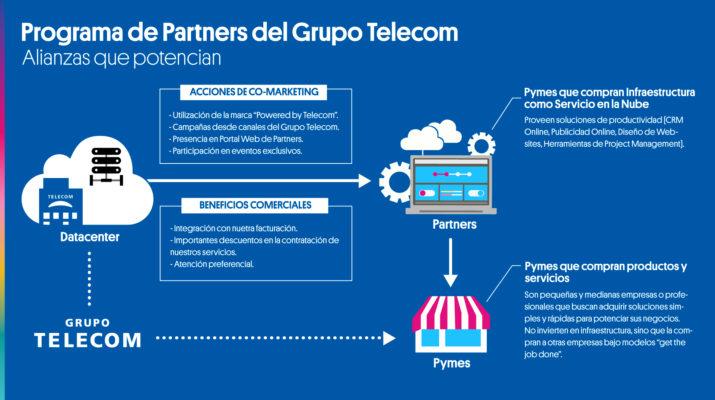 Gráfico Partners