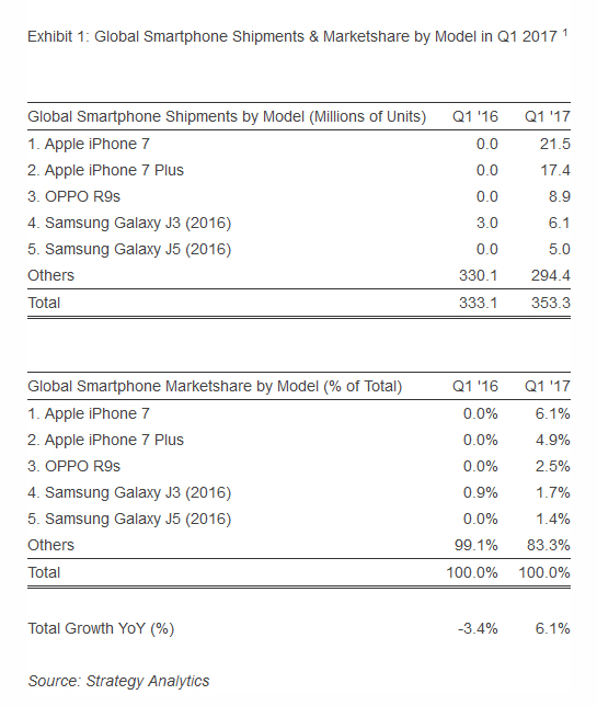 iPhone Strategy Analytics