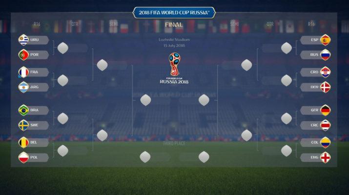 Resultados FIFA 18 Mundial