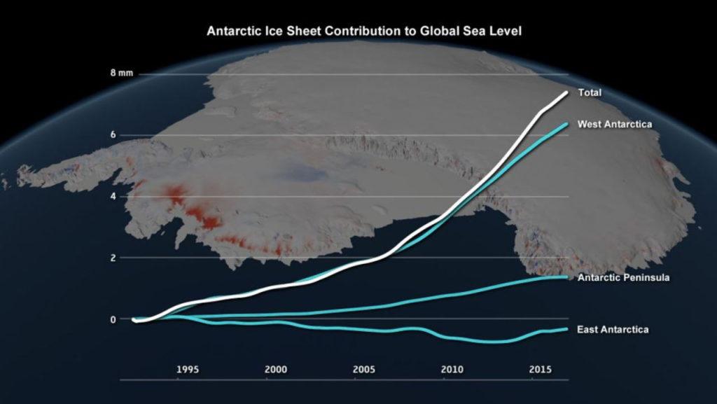 Antartida nivel del mar
