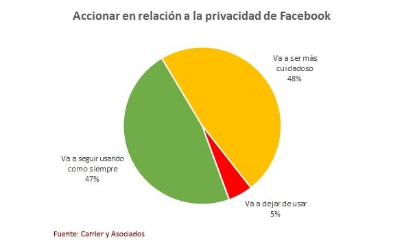 Facebook Carrier