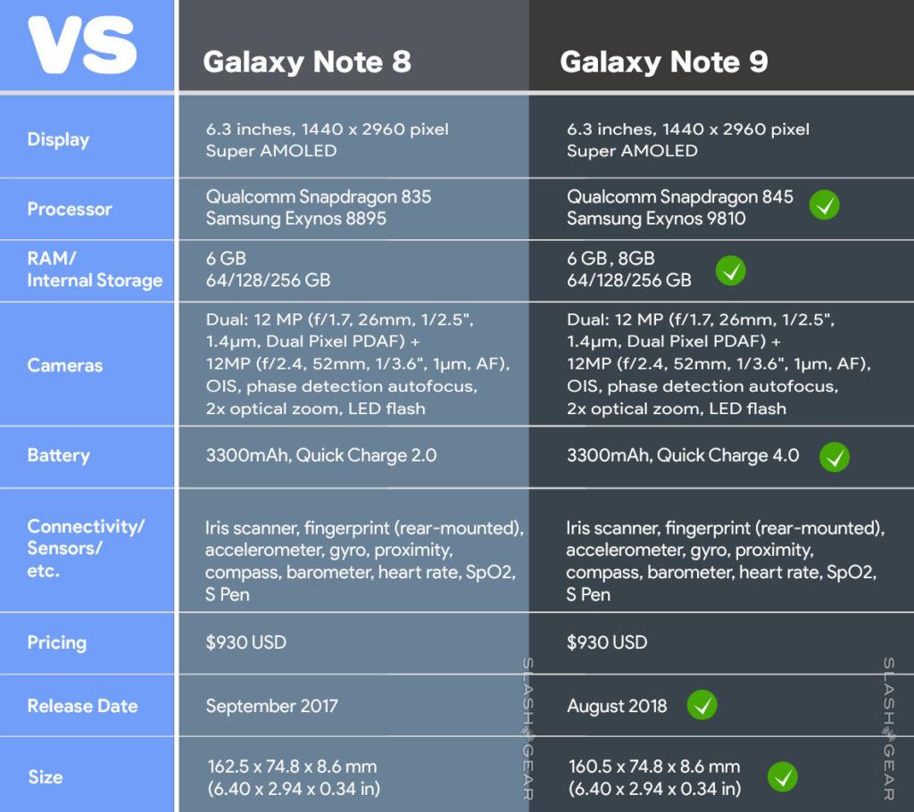 Galaxy Note 9 especificaciones
