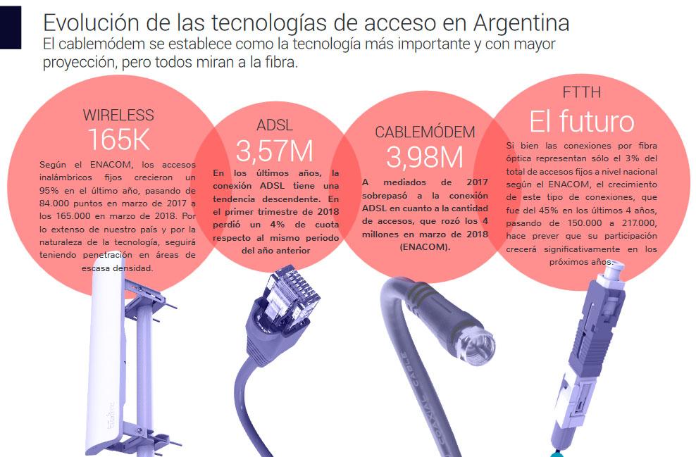 Conexiones internet Argentina