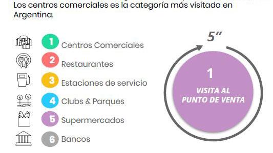 Lugares visitados Waze Argentina