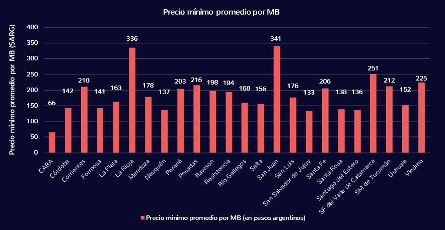 Precio promedio megas internet argentina