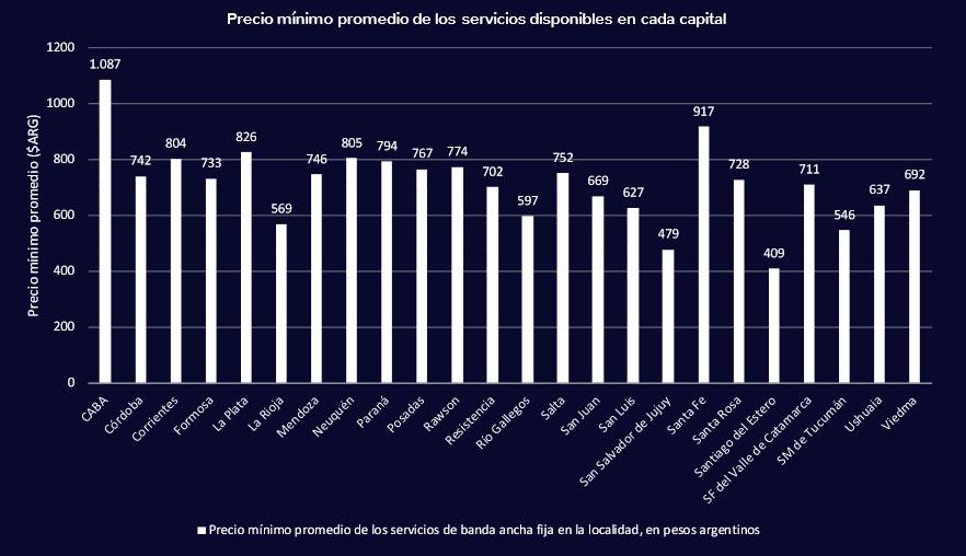 Precio promedio planes internet argentina