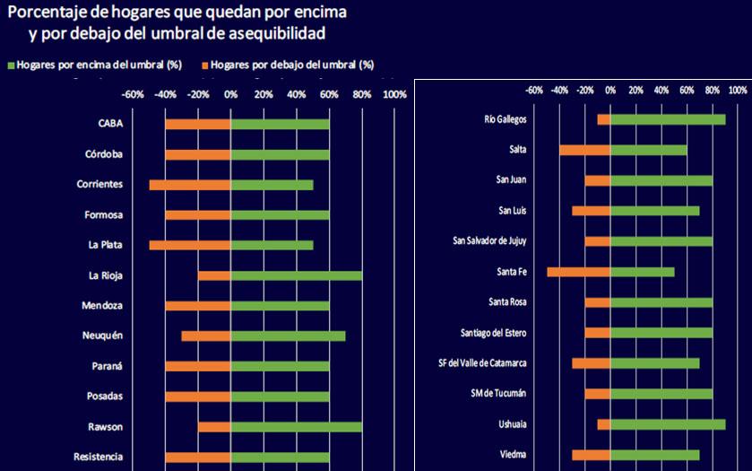 Umbral asequiibilidad argentina