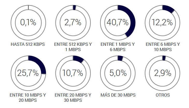 Velocidad conexion internet argentina