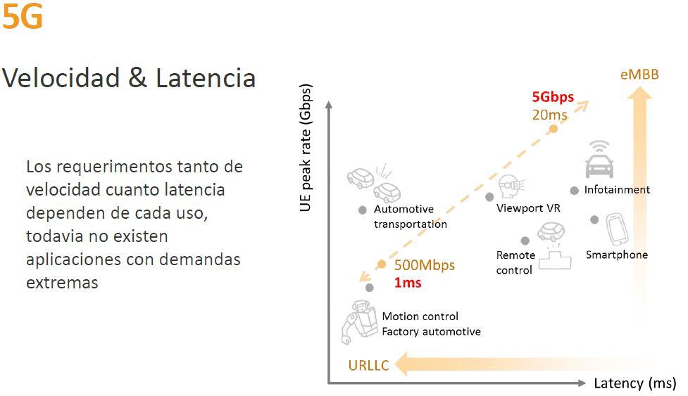 Velocidad latencia 5G