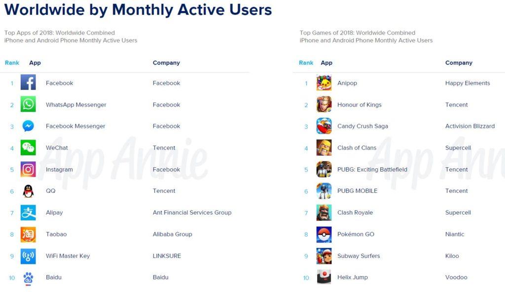 Apps populares mundo
