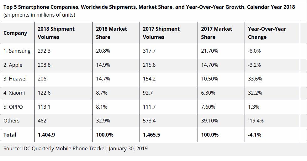 Ventas celulares 2018 IDC