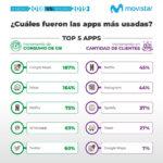 Las 10 apps más populares en Argentina