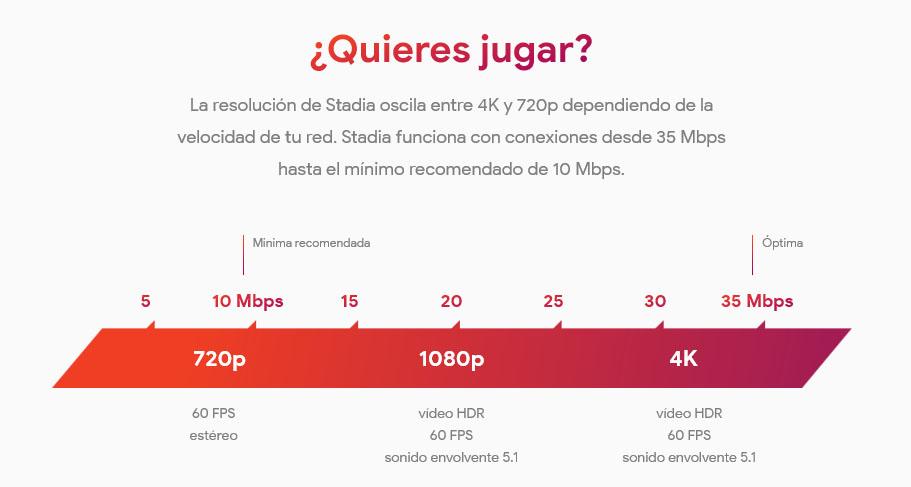 Velocidad conexion Google Stadia