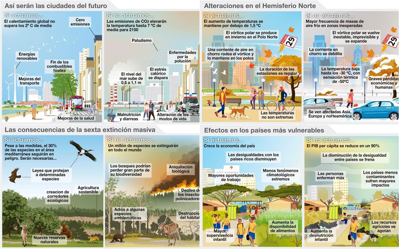 Impacto cambio climático