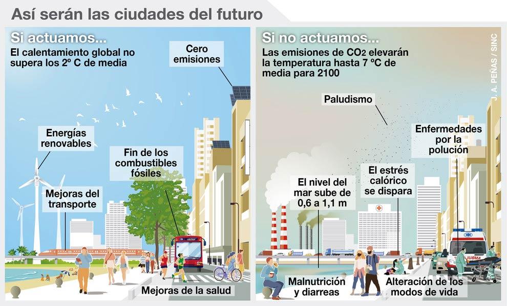 Ciudades Clima Impacto cambio climático