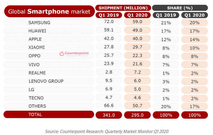 Ventas celulares Counterpoi
