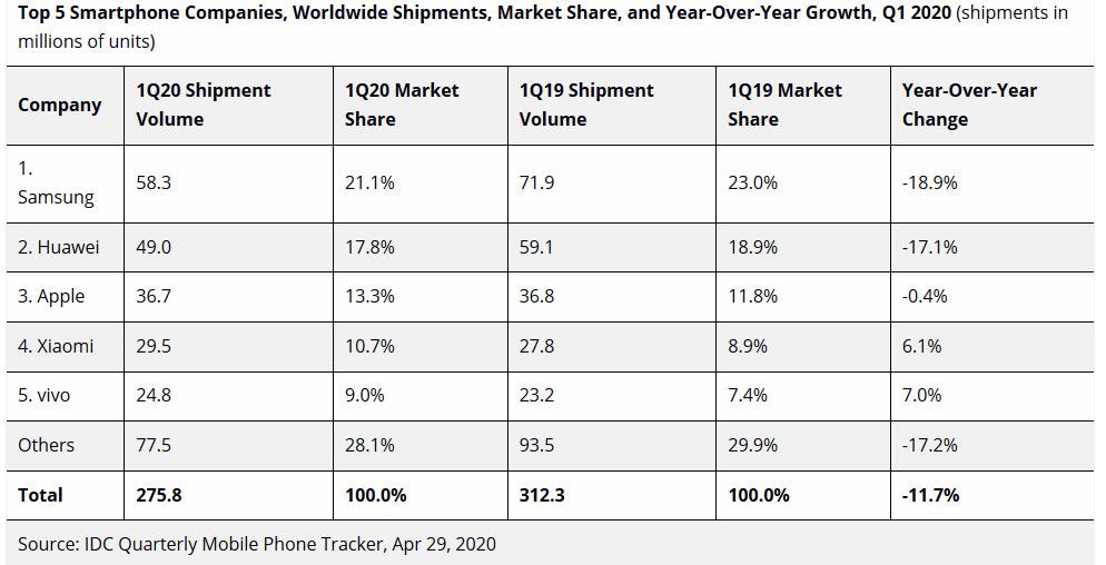 Ventas celulares IDC