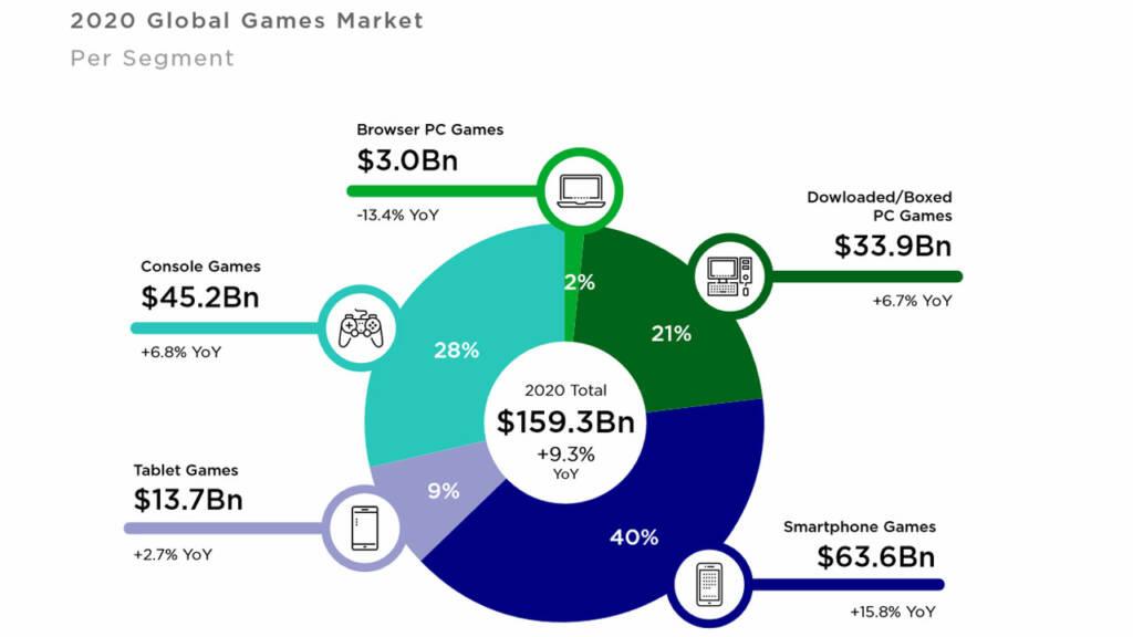 Valor mercado juegos