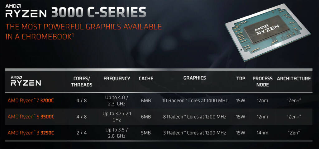 AMD Ryzen Chromebook