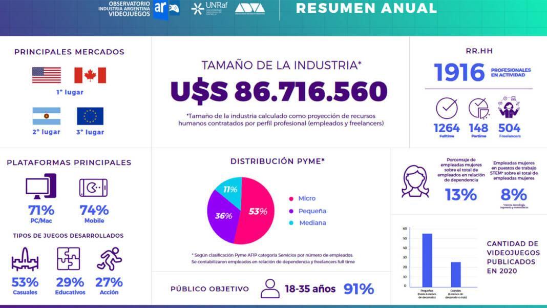 Industria Argentina de Videojuegos